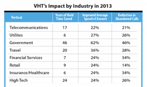 Chart Image of VHT Impact by Industry in 2013.png
