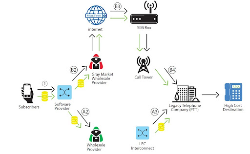 Bypass Fraud How To Prevent SIP/VoIP Fraud Attacks
