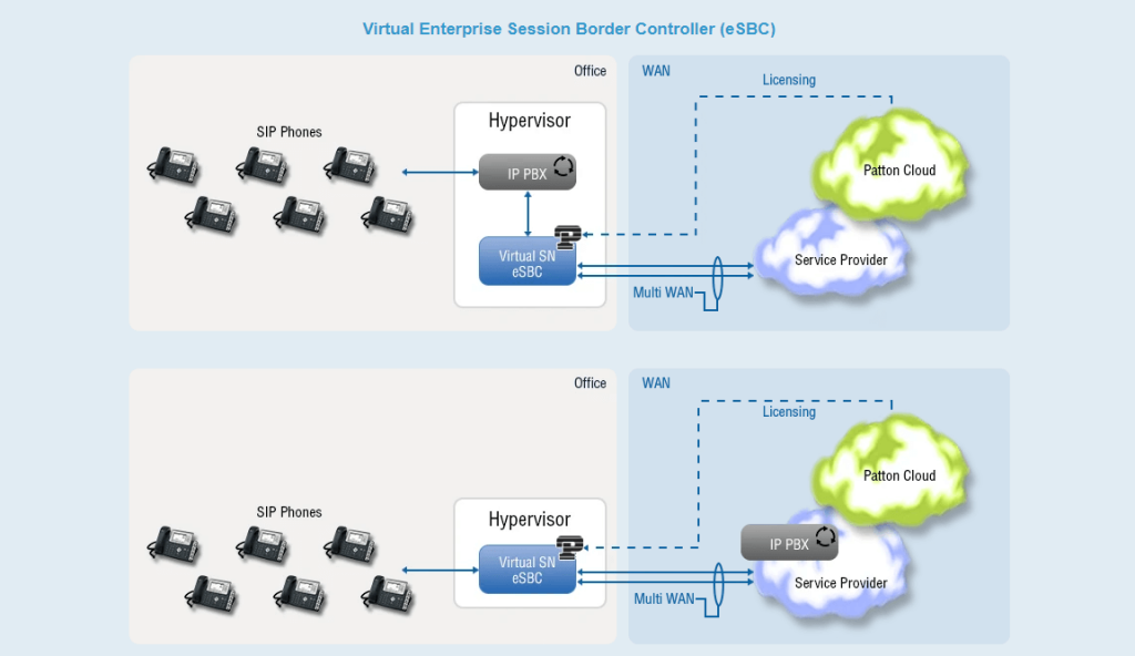 Virtual Session Border Controllers Importance of Virtual Session Border Controller